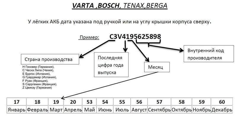 Расшифровка маркировки АКБ
