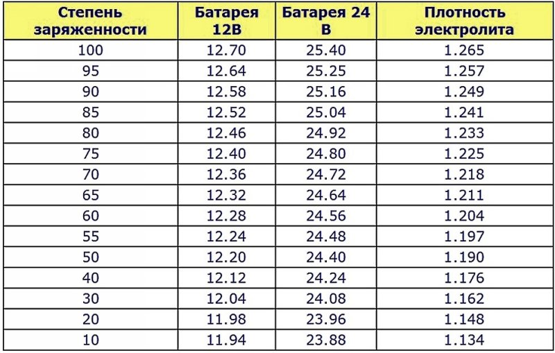 Таблица степени заряженности АКБ
