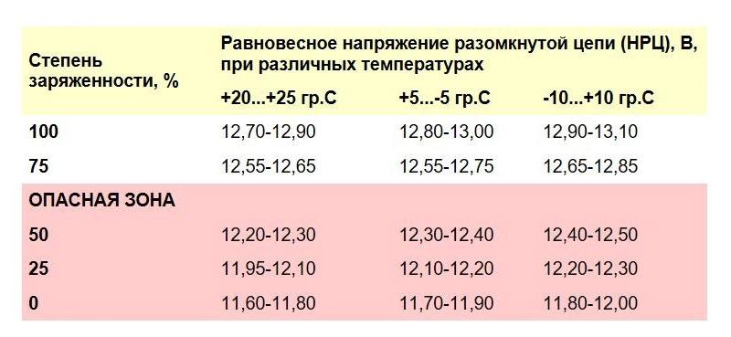 Значения напряжения при разных температурах