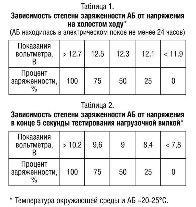 Таблица процента заряженности АКБ
