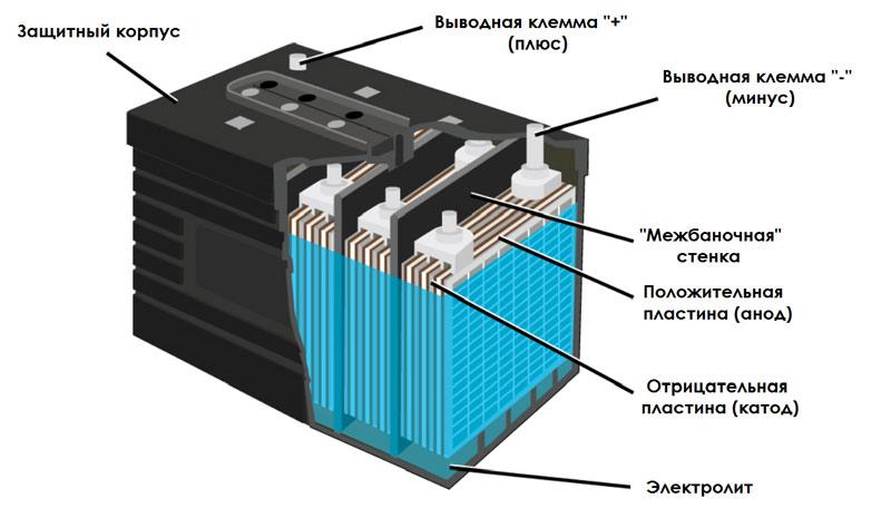 Тяговая аккумуляторная батарея