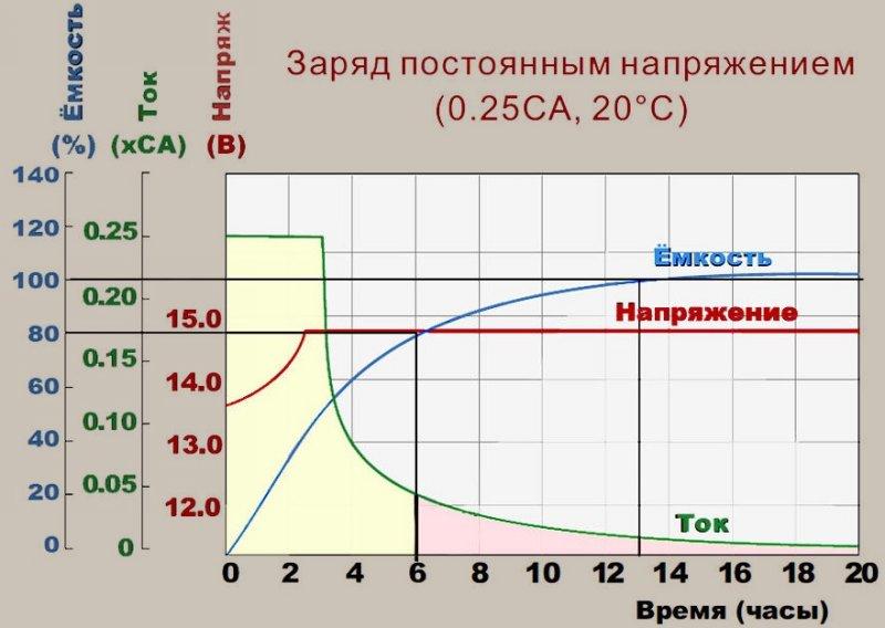 График накопления ёмкости АКБ