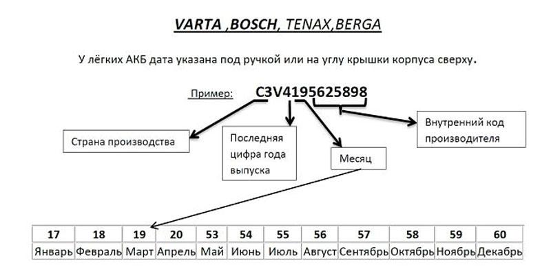 Дата производства аккумулятора Tenax