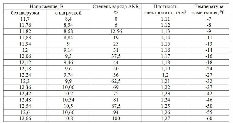 Основные характеристики аккумуляторных батарей