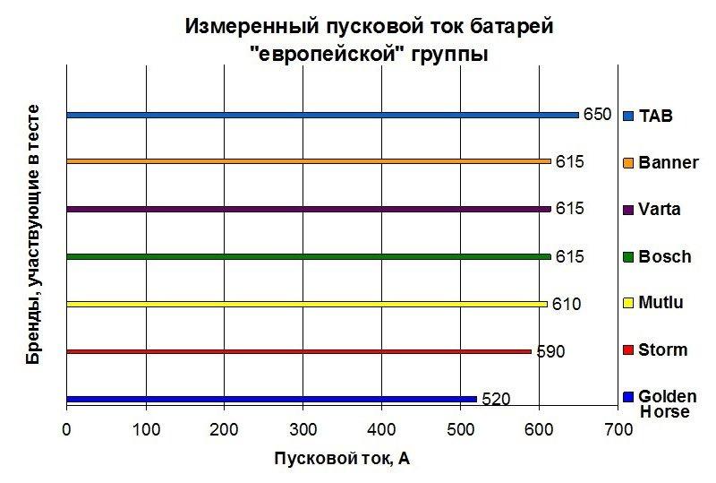 График пусковых токов аккумуляторов