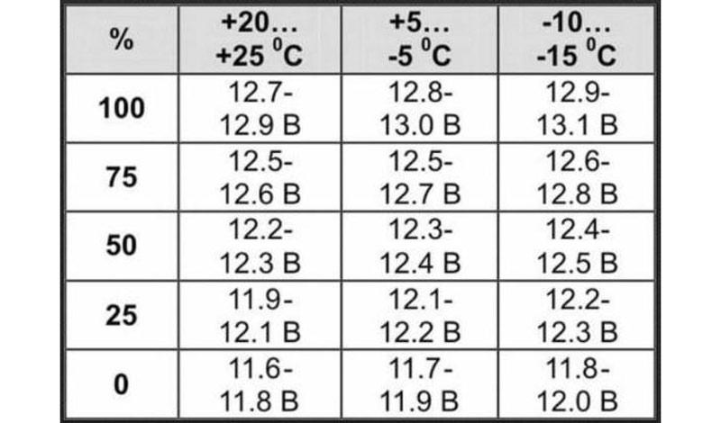 Таблица заряда автомобильного аккумулятора