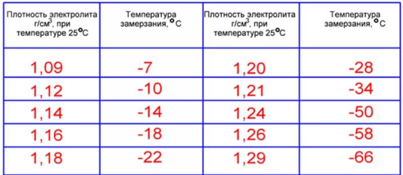 Зависимость температуры замерзания от плотности электролита