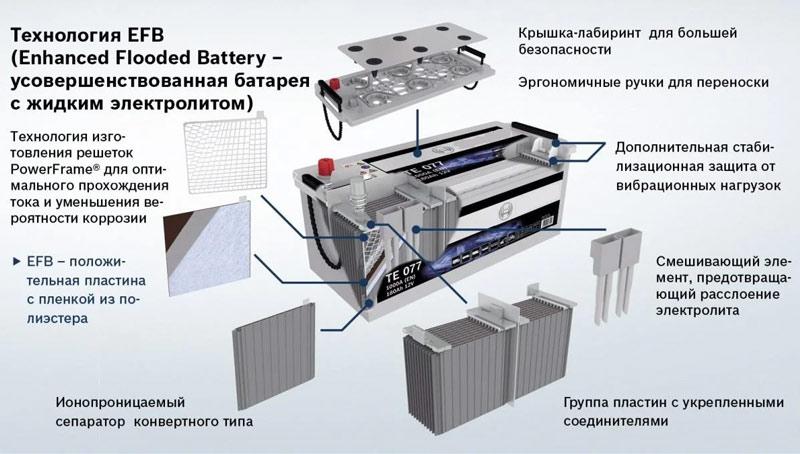 Автомобильный аккумулятор EFB