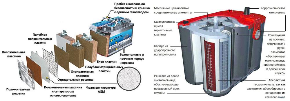 Из чего состоит гелевый аккумулятор