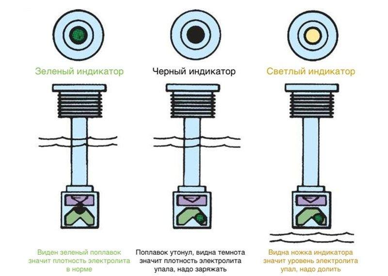 Индикатор электролита в АКБ